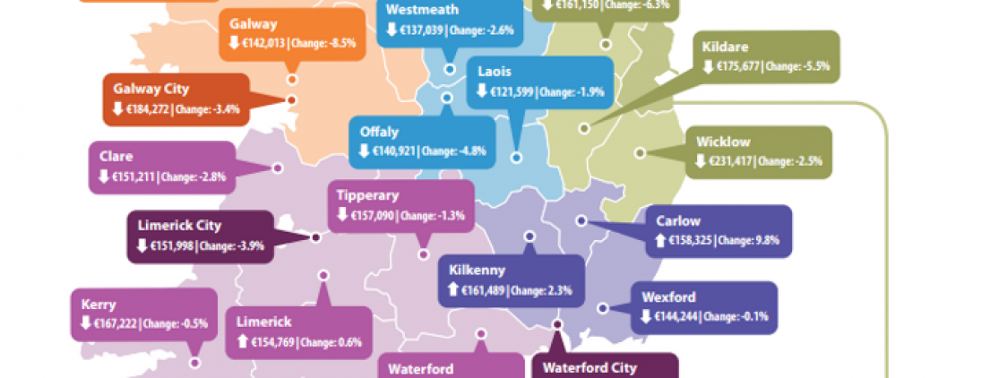 Housing Market in Ireland: end of the recession?